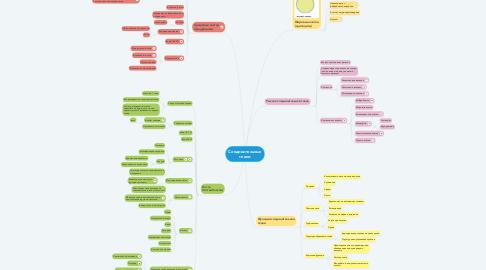 Mind Map: Соединительные ткани
