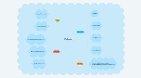 Mind Map: นวัตกรรม