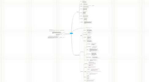 Mind Map: ip_tables