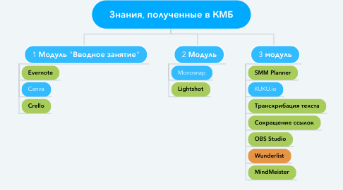 Mind Map: Знания, полученные в КМБ