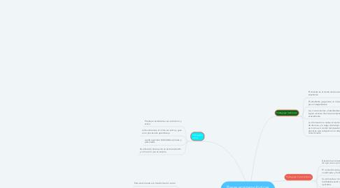 Mind Map: Bases epistemológicas OSCAR JAVIER RAMIREZ SANTANA