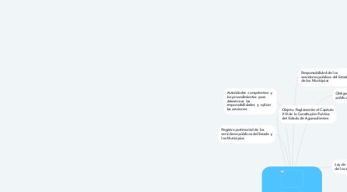 Mind Map: Ley de Responsabilidades de los servidores públicos