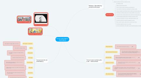 Mind Map: Comunicação digital e ciberbullying
