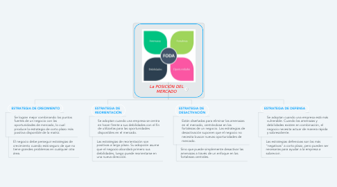 Mind Map: Factores de Producción (Gestión Empresarial) José Samuel Ramos Galarza (10-05-2021)