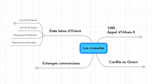Mind Map: Les croisades
