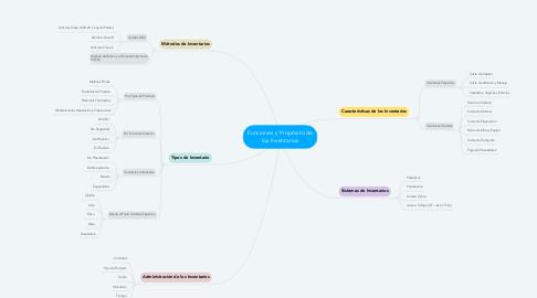 Mind Map: Funciones y Propósito de los Inventarios