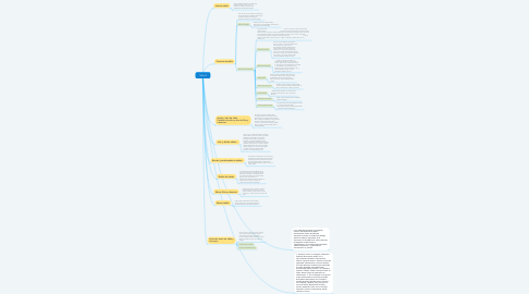 Mind Map: TABLAS
