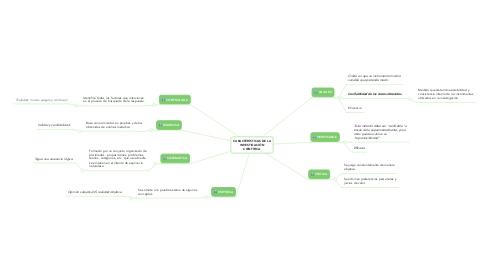 Mind Map: CARACTERÍSTICAS DE LA INVESTIGACIÓN CIENTÍFICA