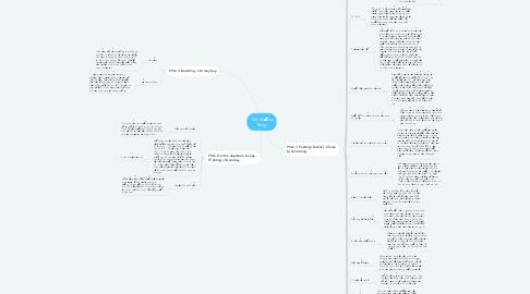 Mind Map: Trên Đường Băng