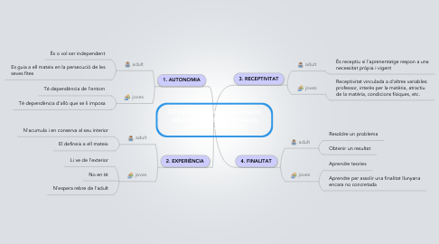 Mind Map: DIFERÈNCIES entre la formació adreça a JOVES i la formació adreçada a ADULTS