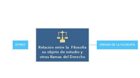 Mind Map: Relación entre la  Filosofía su objeto de estudio y otras Ramas del Derecho