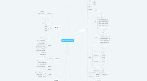 Mind Map: KBM MANTRIJERON