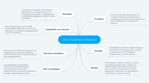 Mind Map: Les + du tutorat à distance