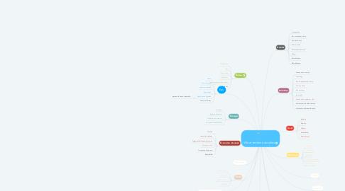Mind Map: Ville et territoire durables