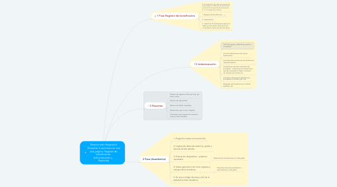 Mind Map: Sistema web Hogares In (Presenta 3 secciones en una sola página: Registro de beneficiarios  Administración y   Reportes)