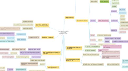 Mind Map: PSICOLOGÍA DE LOS MEDIOS DE COMUNICACIÓN