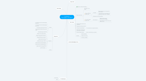 Mind Map: Pat Wallace Last Update:  9/06/2019