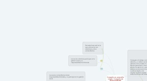 Mind Map: Compañía en comandita simple;  Compañía de Responsabilidad Limitada: