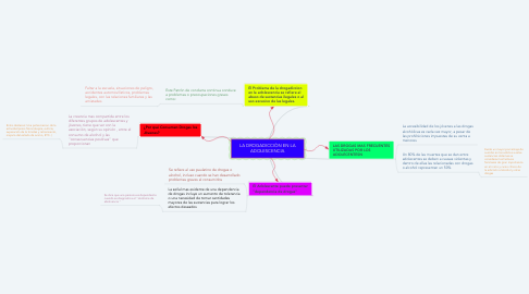 Mind Map: LA DROGADICCIÒN EN LA ADOLESCENCIA
