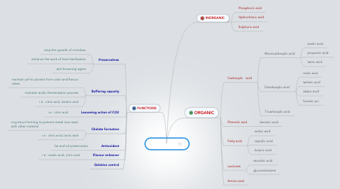 Mind Map: FOOD ACID
