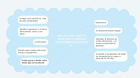 Mind Map: EN LAS LEYES 25673 Y 26150 NOS PLANTEAN QUE TENEMOS DERECHO A...