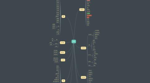 Mind Map: 资源