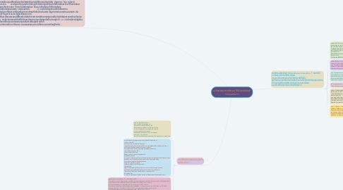 Mind Map: นวัตกรรมการศึกษา (Educational Innovation )
