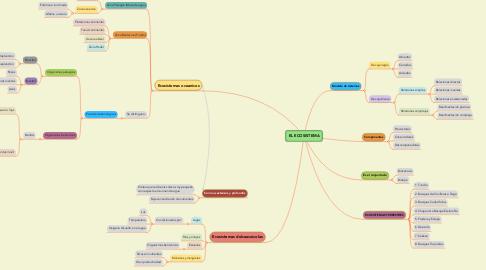 Mind Map: EL ECOSISTEMA