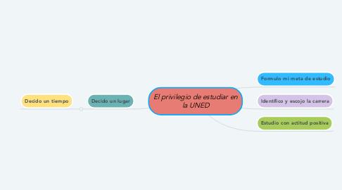 Mind Map: El privilegio de estudiar en la UNED