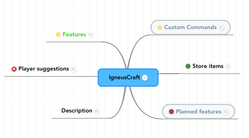 Mind Map: IgneusCraft