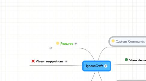 Mind Map: IgneusCraft