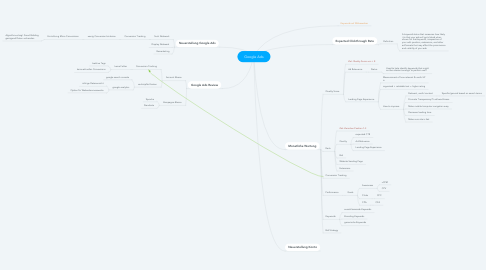 Mind Map: Google Ads