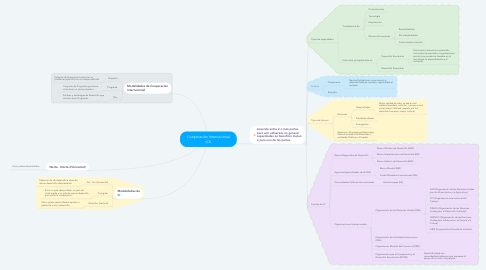 Mind Map: Cooperación Internacional (CI)