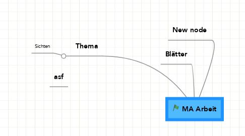 Mind Map: MA Arbeit