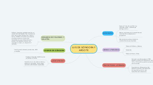 Mind Map: LUIS DE GÓNGORA Y ARGOTE