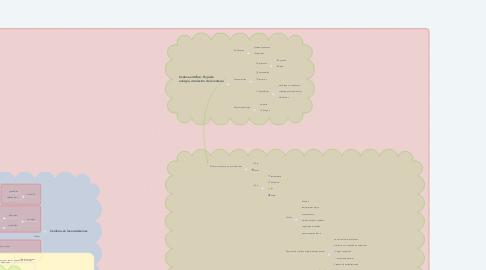 Mind Map: El Ecosistema: conjunto de biocenosis y biotipo que interactuan en una espacio.