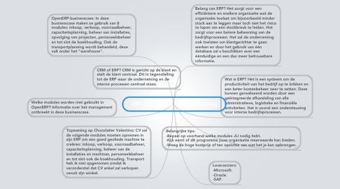 Mind Map: ERP of Enterprise Resource Planning