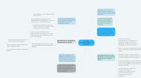 Mind Map: ESTUDIO SOCIOECONOMICO DEL ECUADOR