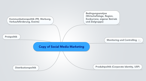 Mind Map: Copy of Social Media Marketing
