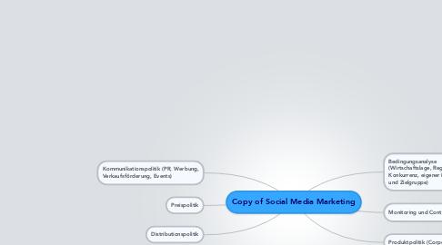 Mind Map: Copy of Social Media Marketing