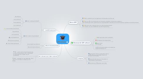 Mind Map: ERP-software