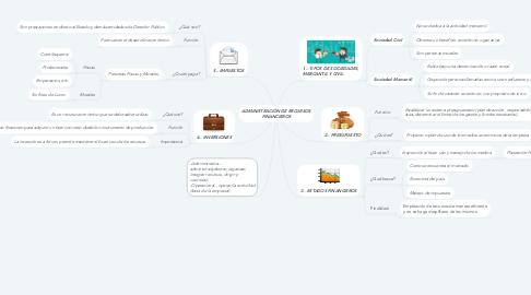 Mind Map: ADMINISTRACIÓN DE RECURSOS FINANCIEROS