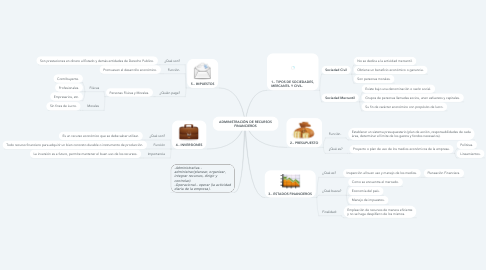 Mind Map: EL ECOSISTEMA: COMPONENTES E INTERRELACIONES.  EN EL TIEMPO, SUCESIÓN.