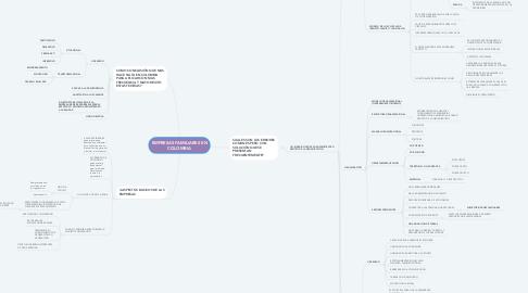 Mind Map: EMPRESAS FAMILIARES EN COLOMBIA