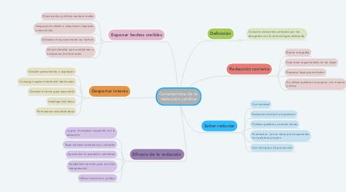 Mind Map: Característica de la redacción jurídica