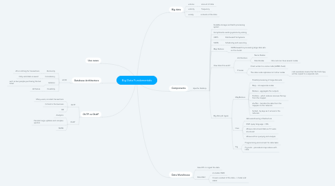 Mind Map: Big Data Fundamentals