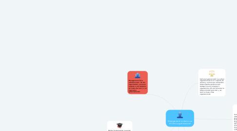 Mind Map: Management y efectos en el Clima organizacional