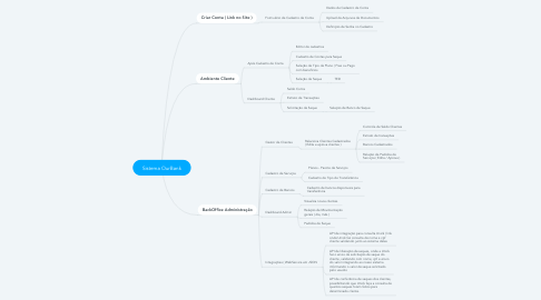 Mind Map: Sistema OurBank