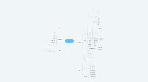 Mind Map: Alkarima Fair