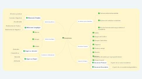 Mind Map: Ecosistema.